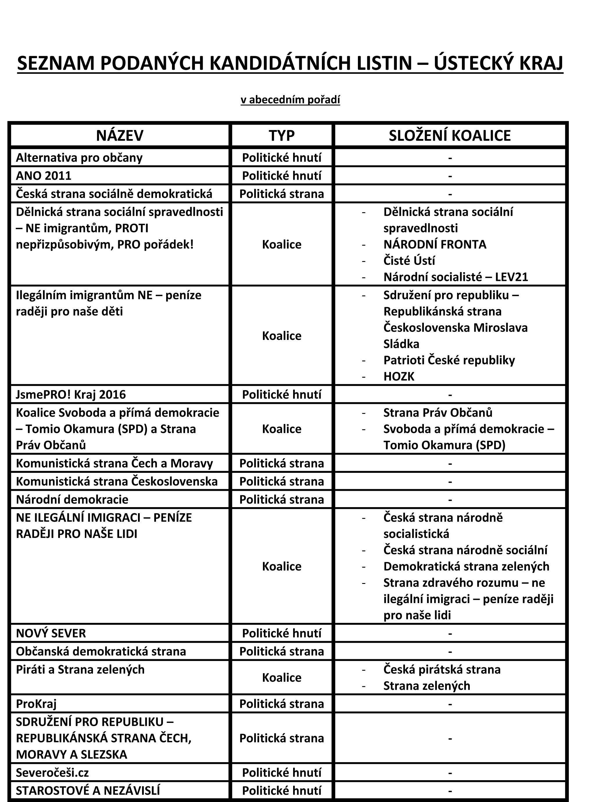 seznam kandidující stran str.1